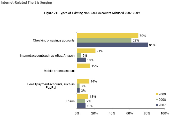 Bank accounts once again were the most misused account type in existing non-card fraud in 2009. However, misuse of Internet-based accounts and email pay accounts increased. Victims were four times as likely to identify abuse to their Internet accounts (e.g. eBay, Amazon) than they did in 2008 (21% vs. 50%). The same was true for alternative email payment accounts such as PayPal (14% vs. 3% the previous year). 