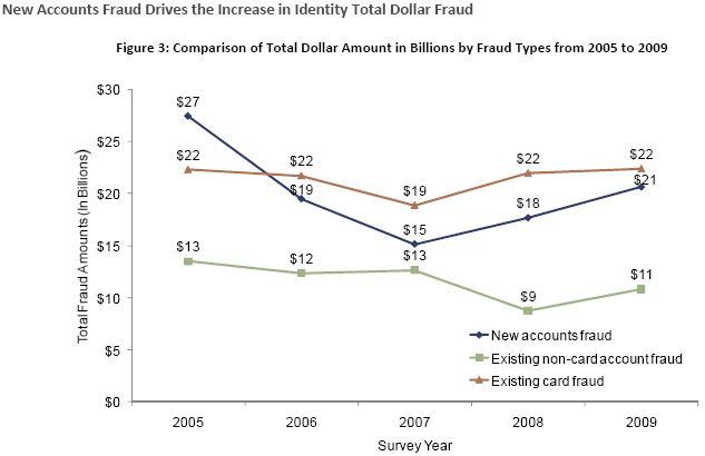  New account fraud is the main driver of the overall increase in total dollar fraud. 
