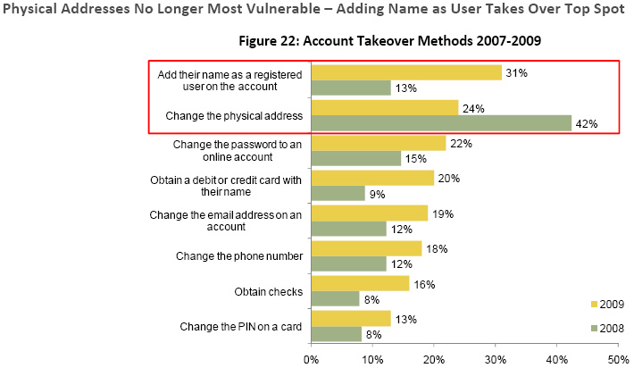 One out of every 10 identity theft victims still suffered from account takeover (11%) in 2009.