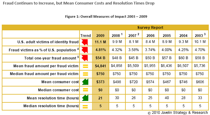  The total annual fraud amount in 2009 was $54 billion, a 12.5% increase over 2008, when it was $48 billion. In 2009, 11.1 million U.S. adults became victims of identity fraud, a 12% increase over 2008, and a 37% rise since 2007.