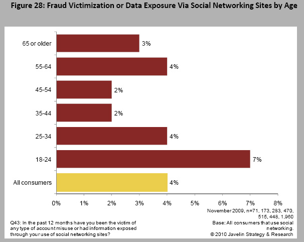 Younger adults suffer greater exposure and fraud victimization through social networking.