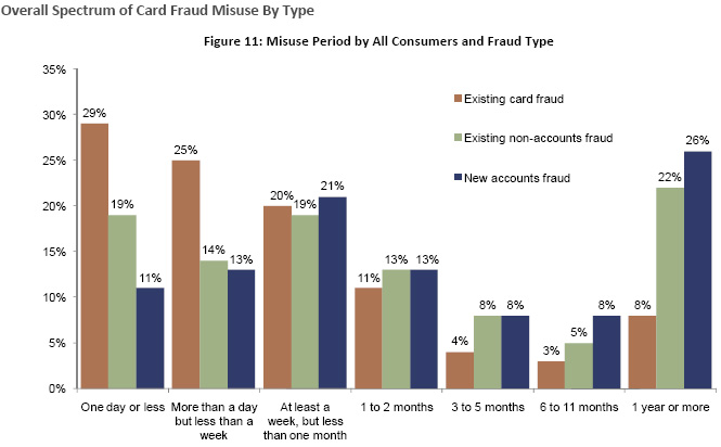 Existing non-card fraud and new accounts fraud can persist for up to one year or more without detection, while existing card fraud is generally over relatively quickly.